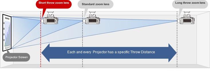 throw-zoom-lens
